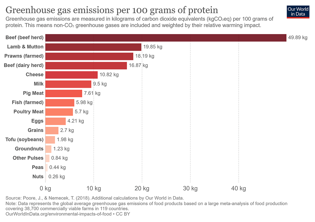 Our World in Data greenhouse emissions of protein chart